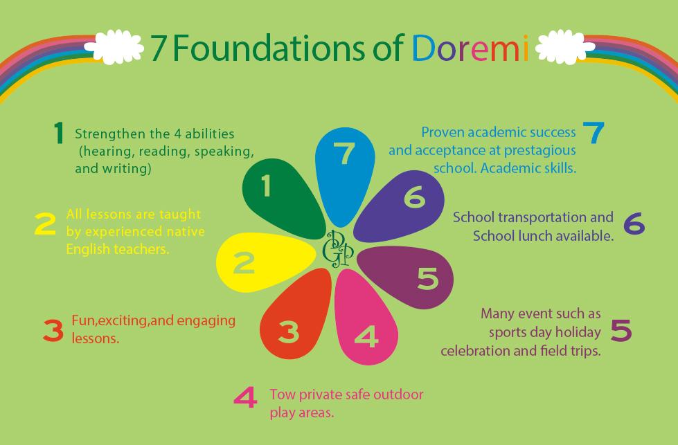 7 foundations of doremi